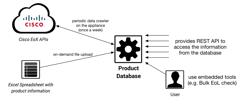 Automate Cisco EoL checks using the Cisco EoX API (Product Database