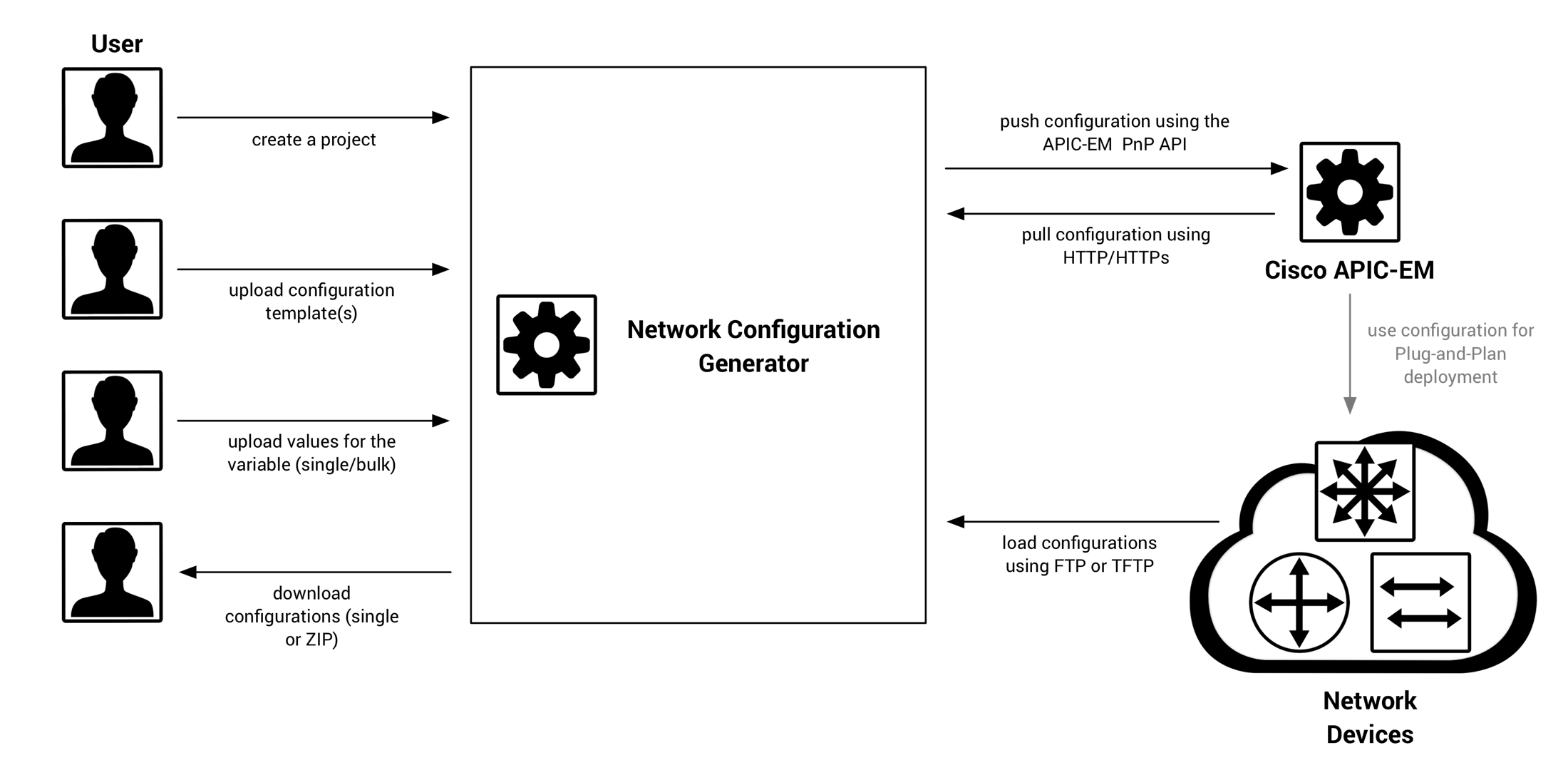 the use case for the network configuration generator
